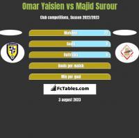 Omar Yaisien vs Majid Surour h2h player stats