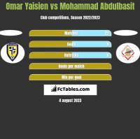 Omar Yaisien vs Mohammad Abdulbasit h2h player stats