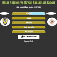 Omar Yaisien vs Rayan Yaslam Al Jaberi h2h player stats