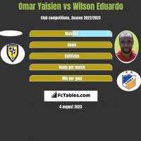 Omar Yaisien vs Wilson Eduardo h2h player stats