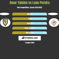 Omar Yaisien vs Luan Pereira h2h player stats