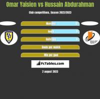 Omar Yaisien vs Hussain Abdurahman h2h player stats