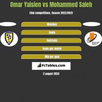 Omar Yaisien vs Mohammed Saleh h2h player stats