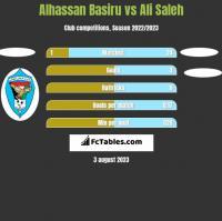 Alhassan Basiru vs Ali Saleh h2h player stats