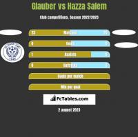 Glauber vs Hazza Salem h2h player stats