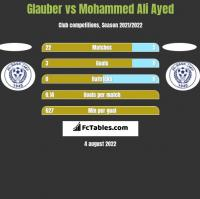 Glauber vs Mohammed Ali Ayed h2h player stats