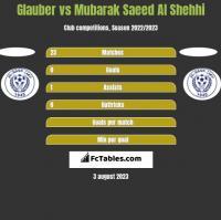 Glauber vs Mubarak Saeed Al Shehhi h2h player stats