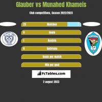Glauber vs Munahed Khameis h2h player stats