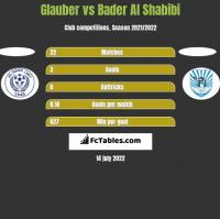 Glauber vs Bader Al Shabibi h2h player stats