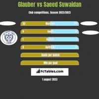Glauber vs Saeed Suwaidan h2h player stats