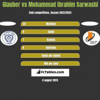 Glauber vs Mohammad Ibrahim Sarwashi h2h player stats