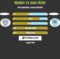 Glauber vs Joao Victor h2h player stats