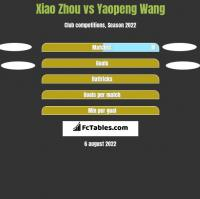 Xiao Zhou vs Yaopeng Wang h2h player stats