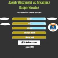 Jakub Wilczynski vs Arkadiusz Kasperkiewicz h2h player stats