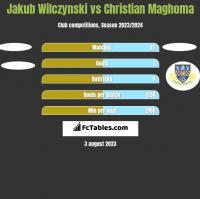 Jakub Wilczynski vs Christian Maghoma h2h player stats