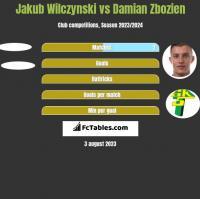 Jakub Wilczynski vs Damian Zbozień h2h player stats