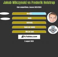 Jakub Wilczynski vs Frederik Helstrup h2h player stats