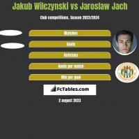 Jakub Wilczynski vs Jarosław Jach h2h player stats