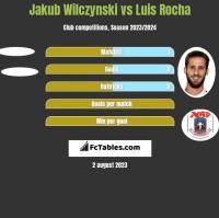 Jakub Wilczynski vs Luis Rocha h2h player stats
