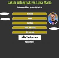 Jakub Wilczynski vs Luka Marić h2h player stats