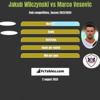 Jakub Wilczynski vs Marko Vesović h2h player stats