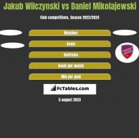 Jakub Wilczynski vs Daniel Mikolajewski h2h player stats