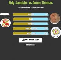 Sidy Sanokho vs Conor Thomas h2h player stats