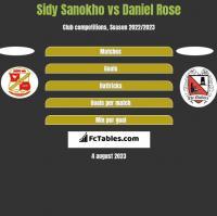 Sidy Sanokho vs Daniel Rose h2h player stats
