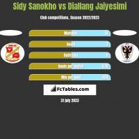 Sidy Sanokho vs Diallang Jaiyesimi h2h player stats