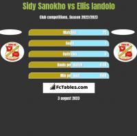 Sidy Sanokho vs Ellis Iandolo h2h player stats