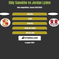 Sidy Sanokho vs Jordan Lyden h2h player stats