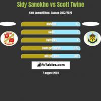 Sidy Sanokho vs Scott Twine h2h player stats