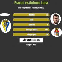Franco vs Antonio Luna h2h player stats