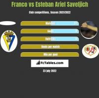 Franco vs Esteban Ariel Saveljich h2h player stats