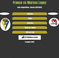 Franco vs Marcos Lopez h2h player stats