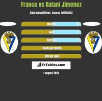 Franco vs Rafael Jimenez h2h player stats