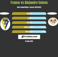 Franco vs Alejandro Catena h2h player stats