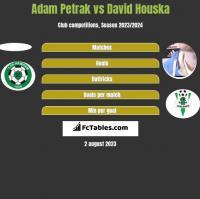 Adam Petrak vs David Houska h2h player stats