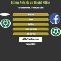 Adam Petrak vs David Kilian h2h player stats