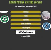 Adam Petrak vs Filip Zorvan h2h player stats