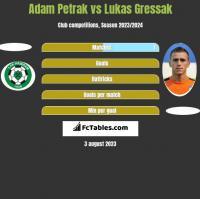 Adam Petrak vs Lukas Gressak h2h player stats