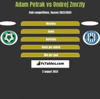Adam Petrak vs Ondrej Zmrzly h2h player stats