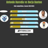 Antonin Haredia vs Borja Baston h2h player stats