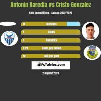 Antonin Haredia vs Cristo Gonzalez h2h player stats