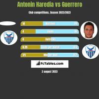 Antonin Haredia vs Guerrero h2h player stats