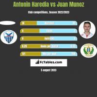 Antonin Haredia vs Juan Munoz h2h player stats
