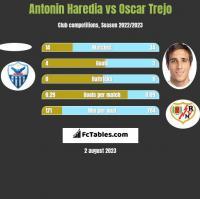 Antonin Haredia vs Oscar Trejo h2h player stats