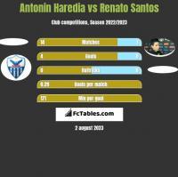 Antonin Haredia vs Renato Santos h2h player stats
