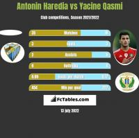 Antonin Haredia vs Yacine Qasmi h2h player stats