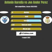 Antonin Haredia vs Jon Ander Perez h2h player stats